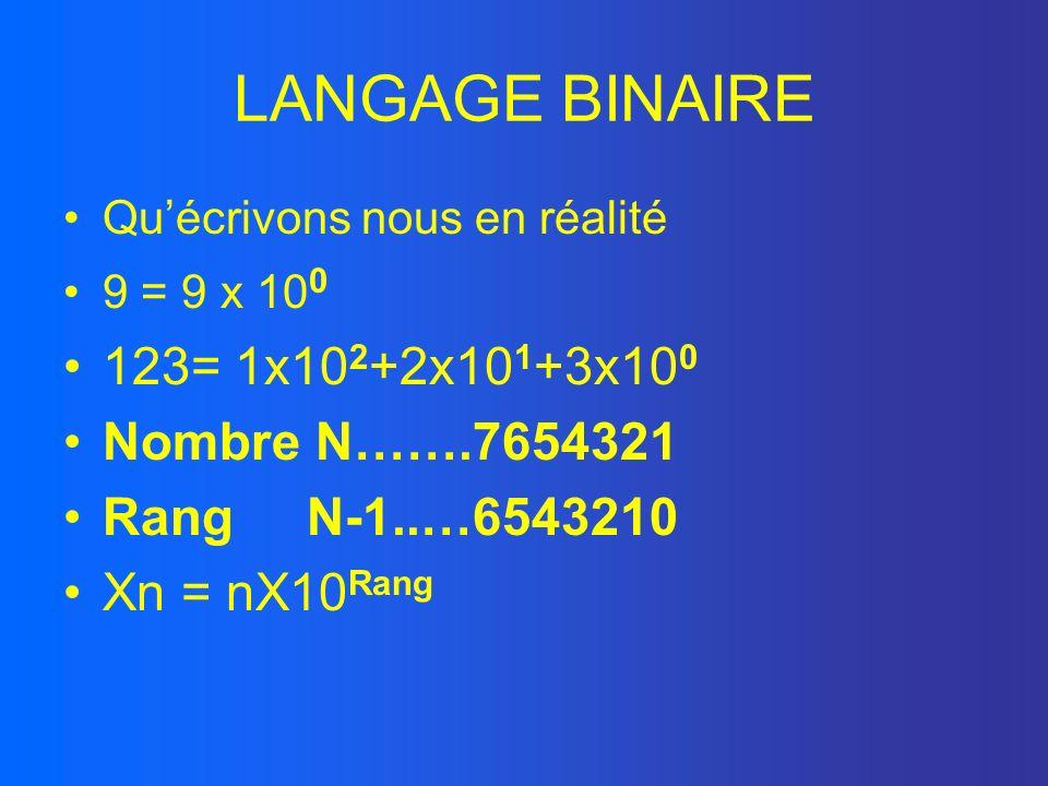 LANGAGE BINAIRE 10 0 = 1 10 1 = 10 10 2 = 100 10 n = 1(n0) En fait tout nombre décimal qu on a l habitude de voir, peut toujours s écrire sous forme d une addition de puissance de 10.