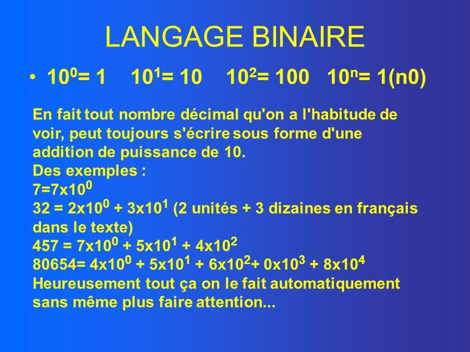 LANGAGE BINAIRE 10 0 = 1 10 1 = 10 10 2 = 100 10 n = 1(n0) En fait tout nombre décimal qu'on a l'habitude de voir, peut toujours s'écrire sous forme d