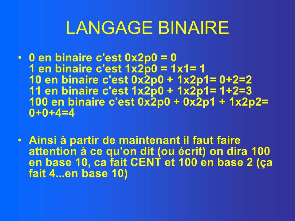LANGAGE BINAIRE 0 en binaire c'est 0x2p0 = 0 1 en binaire c'est 1x2p0 = 1x1= 1 10 en binaire c'est 0x2p0 + 1x2p1= 0+2=2 11 en binaire c'est 1x2p0 + 1x