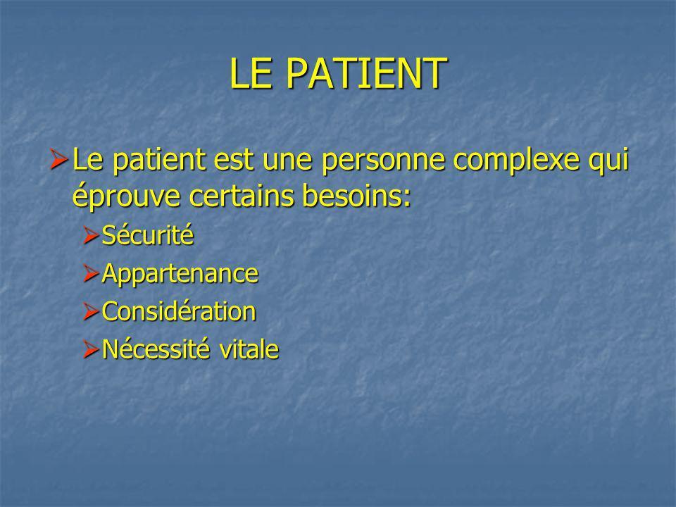 LE PATIENT Le patient est une personne complexe qui éprouve certains besoins: Le patient est une personne complexe qui éprouve certains besoins: Sécurité Sécurité Appartenance Appartenance Considération Considération Nécessité vitale Nécessité vitale