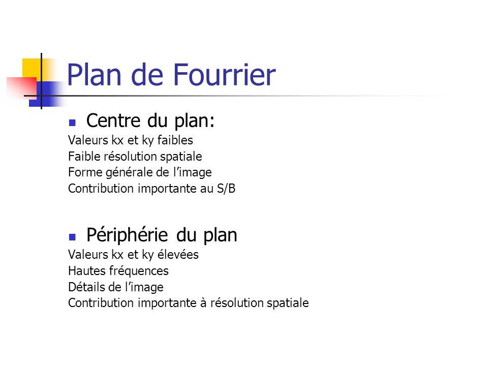 Plan de Fourrier Centre du plan: Valeurs kx et ky faibles Faible résolution spatiale Forme générale de limage Contribution importante au S/B Périphéri