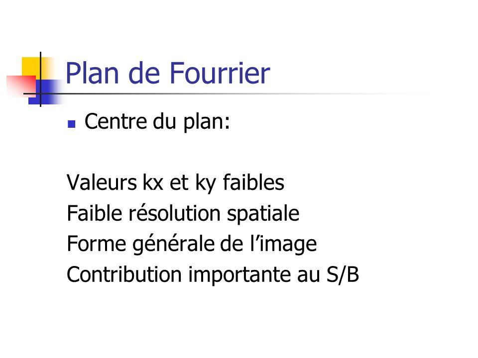 Plan de Fourrier Centre du plan: Valeurs kx et ky faibles Faible résolution spatiale Forme générale de limage Contribution importante au S/B