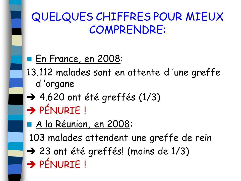 QUELQUES CHIFFRES POUR MIEUX COMPRENDRE: En France, en 2008: 13.112 malades sont en attente d une greffe d organe 4.620 ont été greffés (1/3) PÉNURIE .