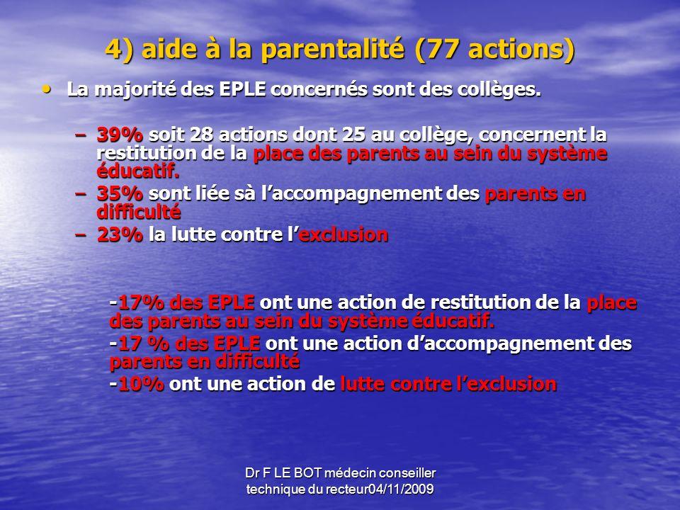 Dr F LE BOT médecin conseiller technique du recteur04/11/2009 4) aide à la parentalité (77 actions) La majorité des EPLE concernés sont des collèges.