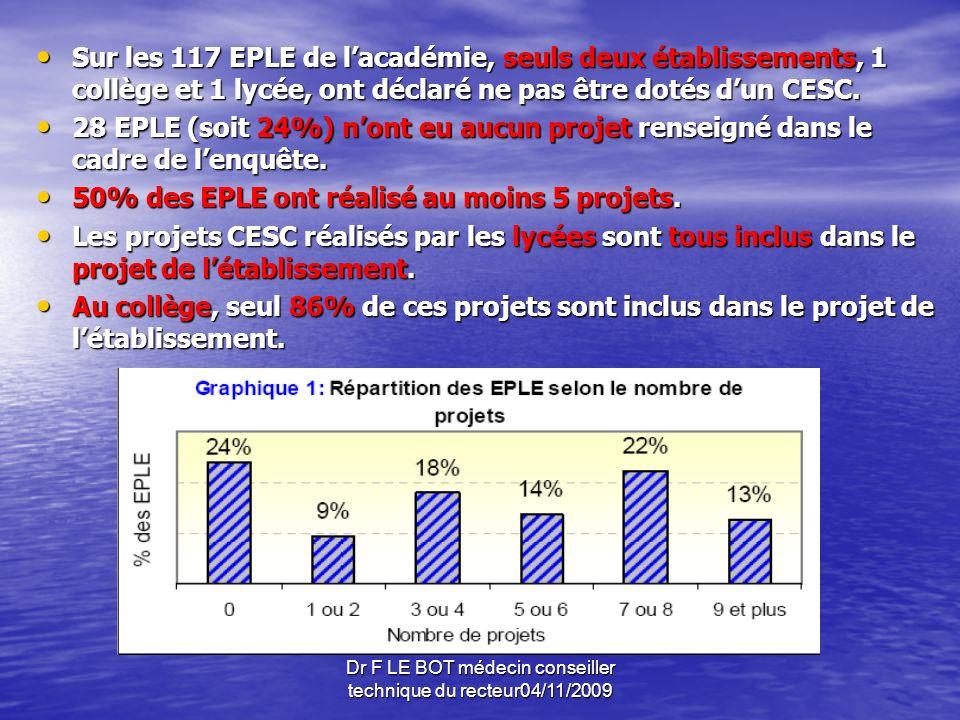 3°)la citoyenneté (367 actions) -48% des EPLE ont réalisé au moins un projet pour lutter contre les violences.
