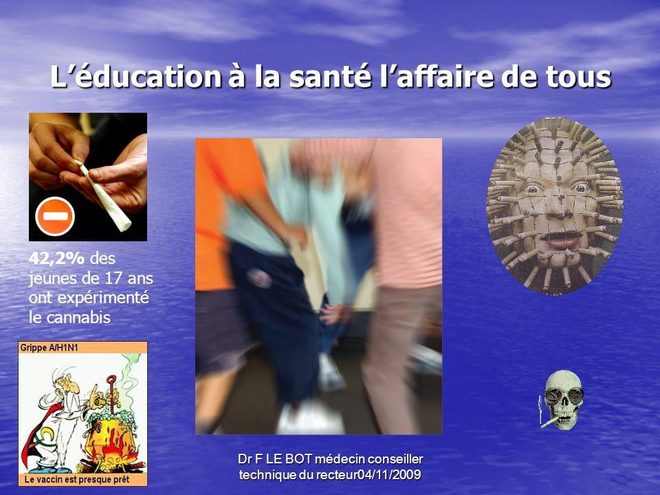Dr F LE BOT médecin conseiller technique du recteur04/11/2009 Léducation à la santé laffaire de tous 42,2% des jeunes de 17 ans ont expérimenté le cannabis