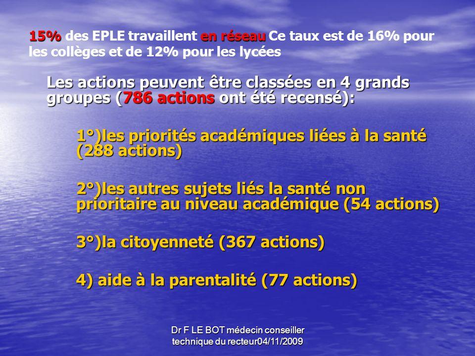 Dr F LE BOT médecin conseiller technique du recteur04/11/2009 79% des actions se sont déroulées au collège et 21% au lycée.