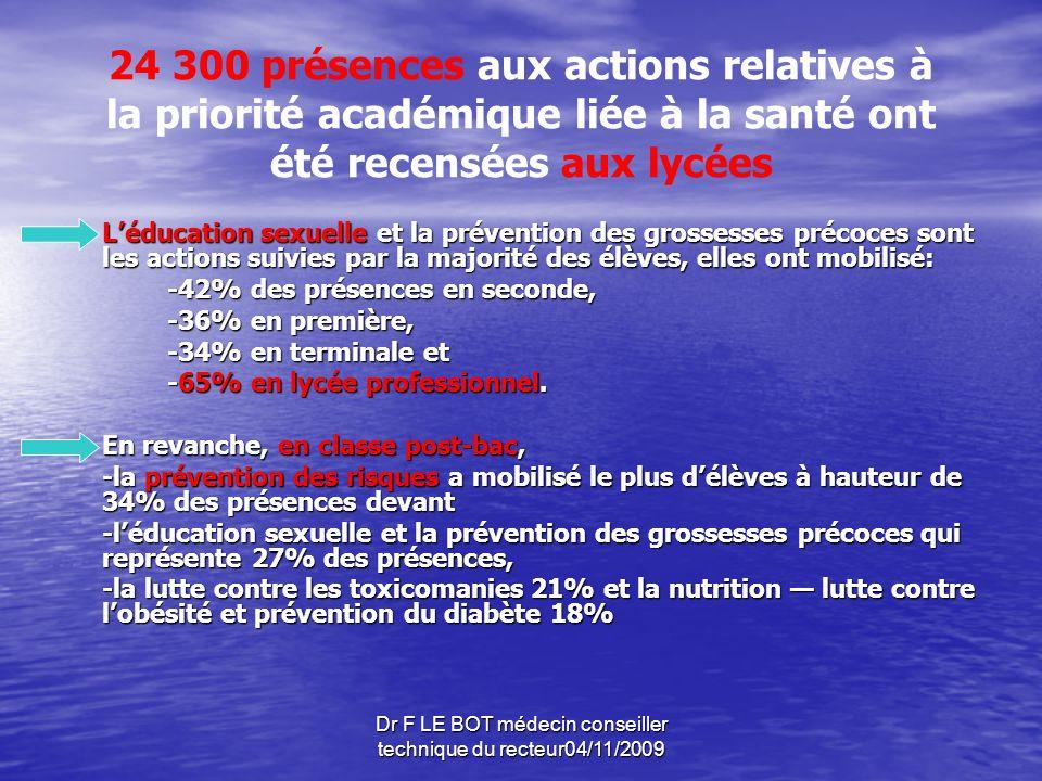 Dr F LE BOT médecin conseiller technique du recteur04/11/2009 3 700 parents délèves étaient concernés par les actions de « parentalité ».