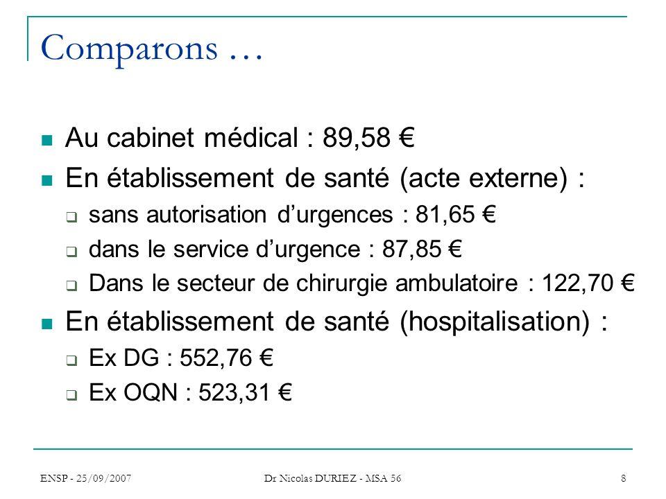 ENSP - 25/09/2007 Dr Nicolas DURIEZ - MSA 56 8 Comparons … Au cabinet médical : 89,58 En établissement de santé (acte externe) : sans autorisation dur