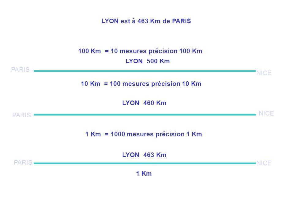 PARIS NICE 1 Km 100 Km = 10 mesures précision 100 Km LYON est à 463 Km de PARIS LYON 463 Km LYON 460 Km LYON 500 Km 10 Km = 100 mesures précision 10 K