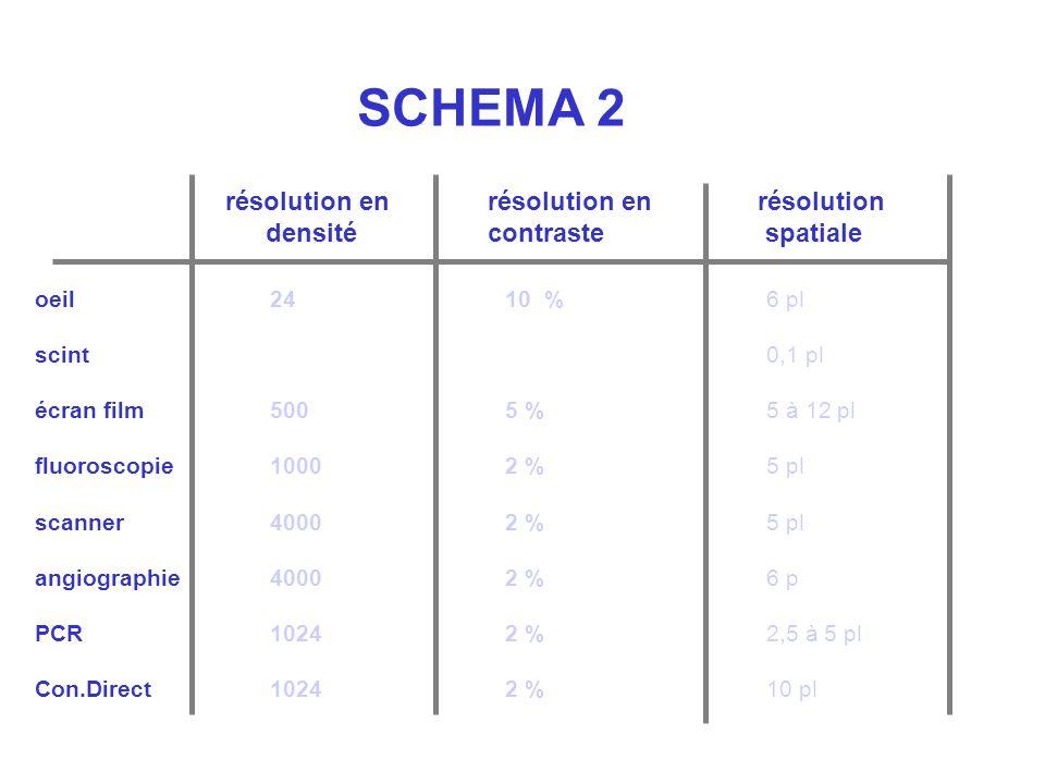 SCHEMA 2 résolution en densité oeil scint écran film fluoroscopie scanner angiographie PCR Con.Direct résolution en contraste résolution spatiale 24 5