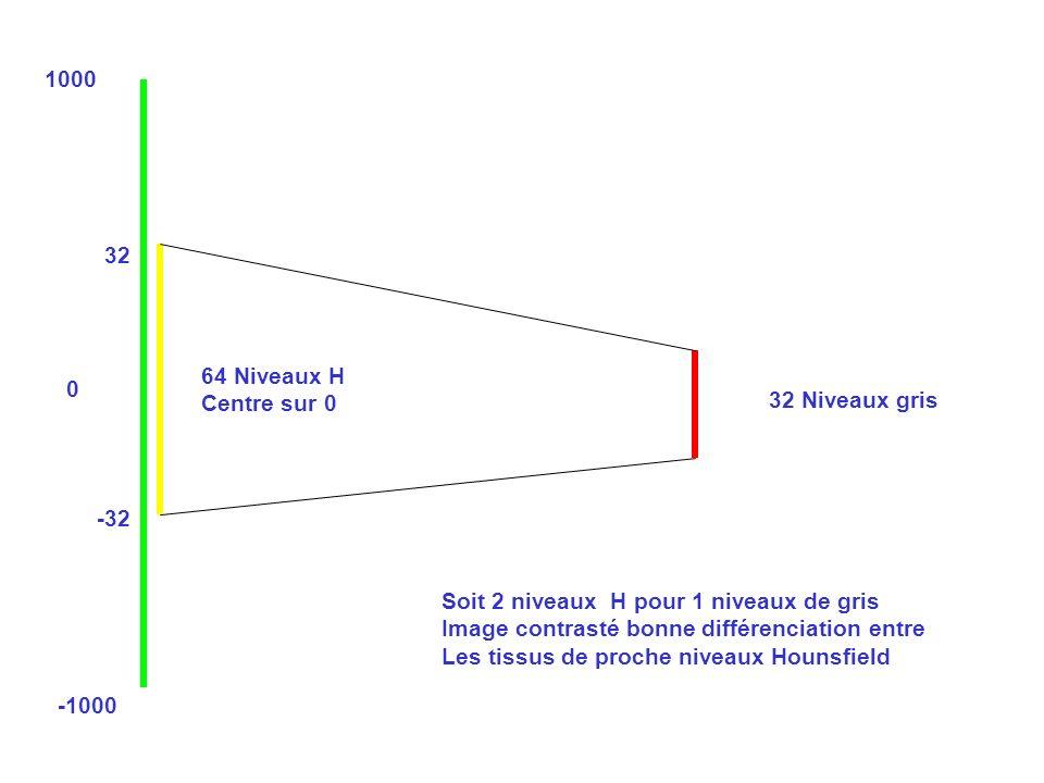 1000 -1000 0 32 -32 64 Niveaux H Centre sur 0 32 Niveaux gris Soit 2 niveaux H pour 1 niveaux de gris Image contrasté bonne différenciation entre Les