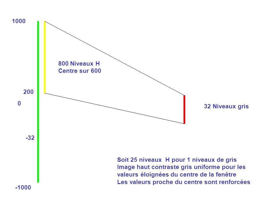 1000 -1000 0 200 -32 800 Niveaux H Centre sur 600 32 Niveaux gris Soit 25 niveaux H pour 1 niveaux de gris Image haut contraste gris uniforme pour les