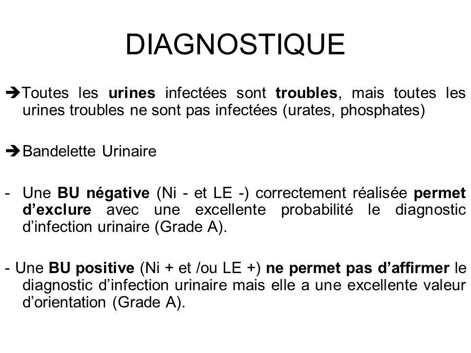 DIAGNOSTIQUE Toutes les urines infectées sont troubles, mais toutes les urines troubles ne sont pas infectées (urates, phosphates) Bandelette Urinaire -Une BU négative (Ni - et LE -) correctement réalisée permet dexclure avec une excellente probabilité le diagnostic dinfection urinaire (Grade A).