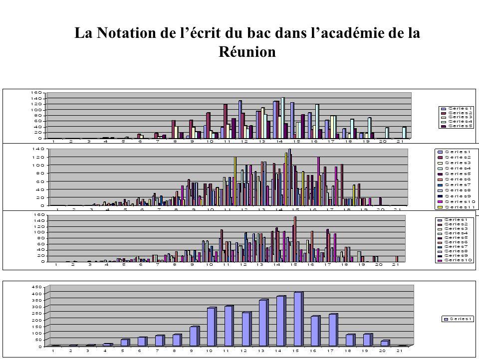 La Notation de lécrit du bac dans lacadémie de la Réunion