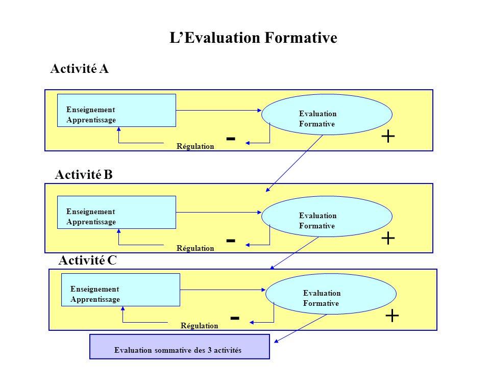 Enseignement Apprentissage Evaluation Formative Régulation - + Enseignement Apprentissage Evaluation Formative Régulation - + Enseignement Apprentissa