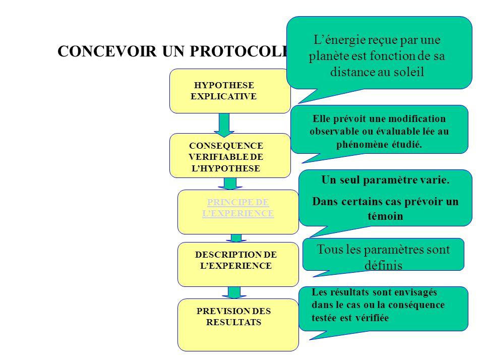 CONCEVOIR UN PROTOCOLE EXPERIMENTAL HYPOTHESE EXPLICATIVE CONSEQUENCE VERIFIABLE DE LHYPOTHESE PRINCIPE DE LEXPERIENCE DESCRIPTION DE LEXPERIENCE PREV