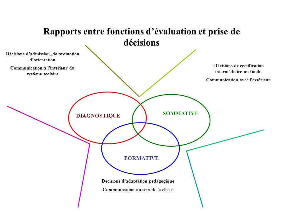 Rapports entre fonctions dévaluation et prise de décisions DIAGNOSTIQUE SOMMATIVE FORMATIVE Décisions dadaptation pédagogique Communication au sein de