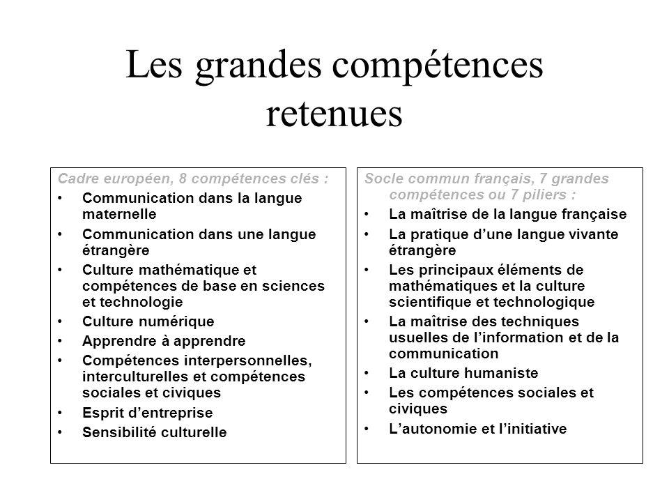 Les grandes compétences retenues Cadre européen, 8 compétences clés : Communication dans la langue maternelle Communication dans une langue étrangère