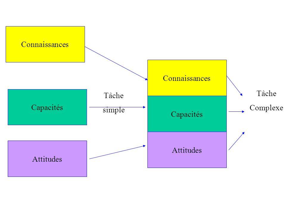 Attitudes Capacités Connaissances Capacités Attitudes Tâche Complexe Tâche simple
