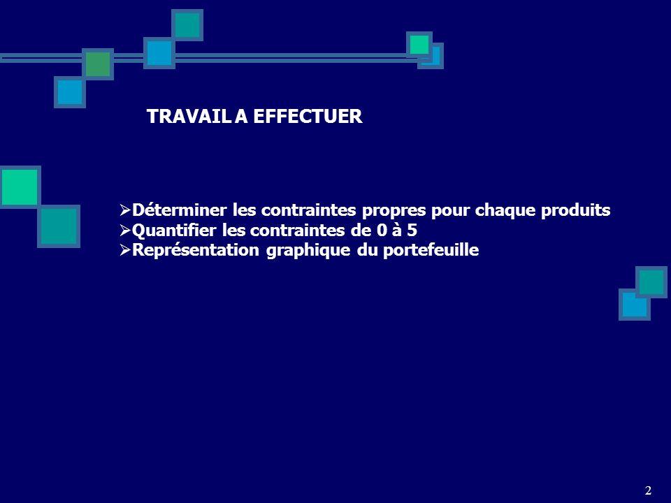 2 TRAVAIL A EFFECTUER Déterminer les contraintes propres pour chaque produits Quantifier les contraintes de 0 à 5 Représentation graphique du portefeu