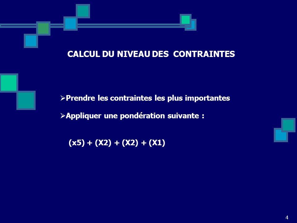 4 CALCUL DU NIVEAU DES CONTRAINTES CE QUE VOUS POUVEZ LACHEZ IDENTIFIEZ VOS TROIS POINTS FORTS Prendre les contraintes les plus importantes Appliquer une pondération suivante : (x5) + (X2) + (X2) + (X1)
