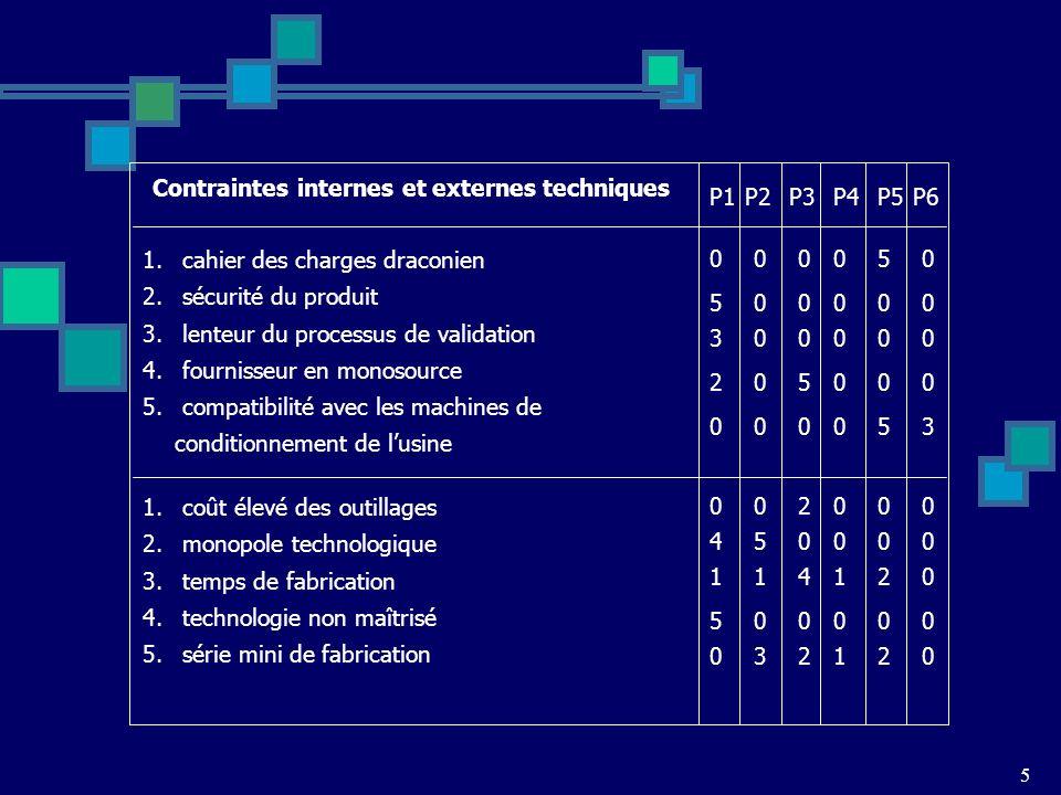 5 P1 Contraintes internes et externes techniques 1. cahier des charges draconien 2. sécurité du produit 3. lenteur du processus de validation 4. fourn