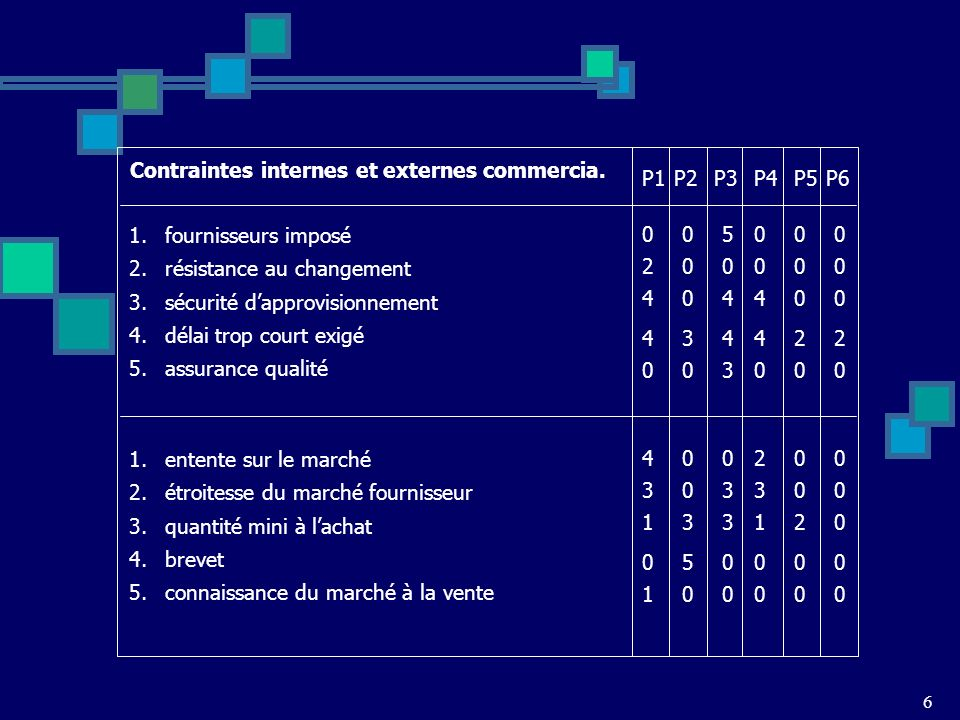 6 P1 Contraintes internes et externes commercia. 1. fournisseurs imposé 2. résistance au changement 3. sécurité dapprovisionnement 4. délai trop court