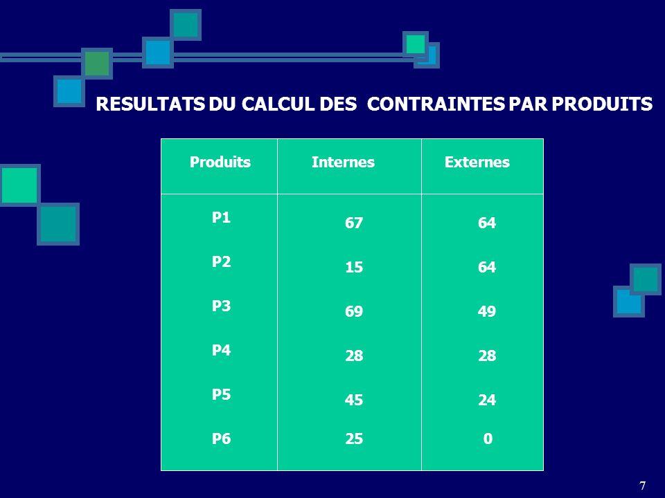 7 ProduitsInternesExternes P1 P2 P3 P4 P5 P6 6764 1564 4969 28 24 0 45 25 RESULTATS DU CALCUL DES CONTRAINTES PAR PRODUITS