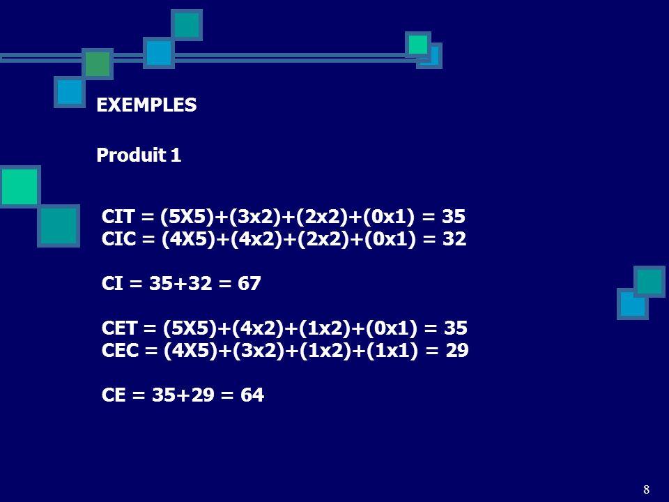 8 EXEMPLES Produit 1 CIT = (5X5)+(3x2)+(2x2)+(0x1) = 35 CIC = (4X5)+(4x2)+(2x2)+(0x1) = 32 CI = 35+32 = 67 CET = (5X5)+(4x2)+(1x2)+(0x1) = 35 CEC = (4X5)+(3x2)+(1x2)+(1x1) = 29 CE = 35+29 = 64