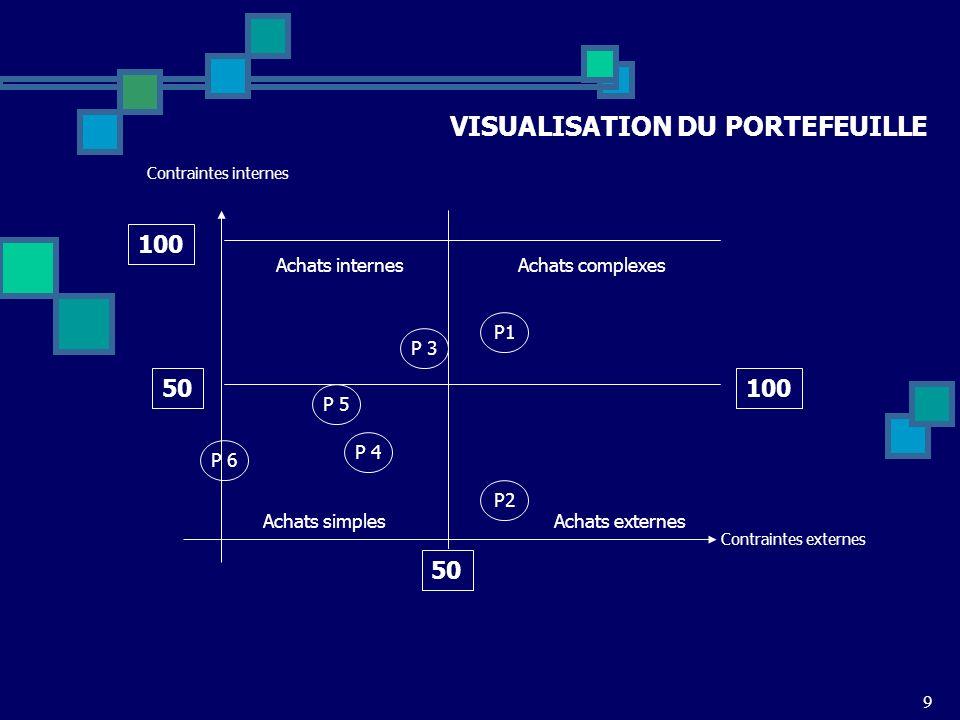 9 Achats complexes Contraintes internes P1 50 Contraintes externes 50 100 Achats simples Achats internes Achats externes P2P 3P 4P 5P 6 VISUALISATION DU PORTEFEUILLE