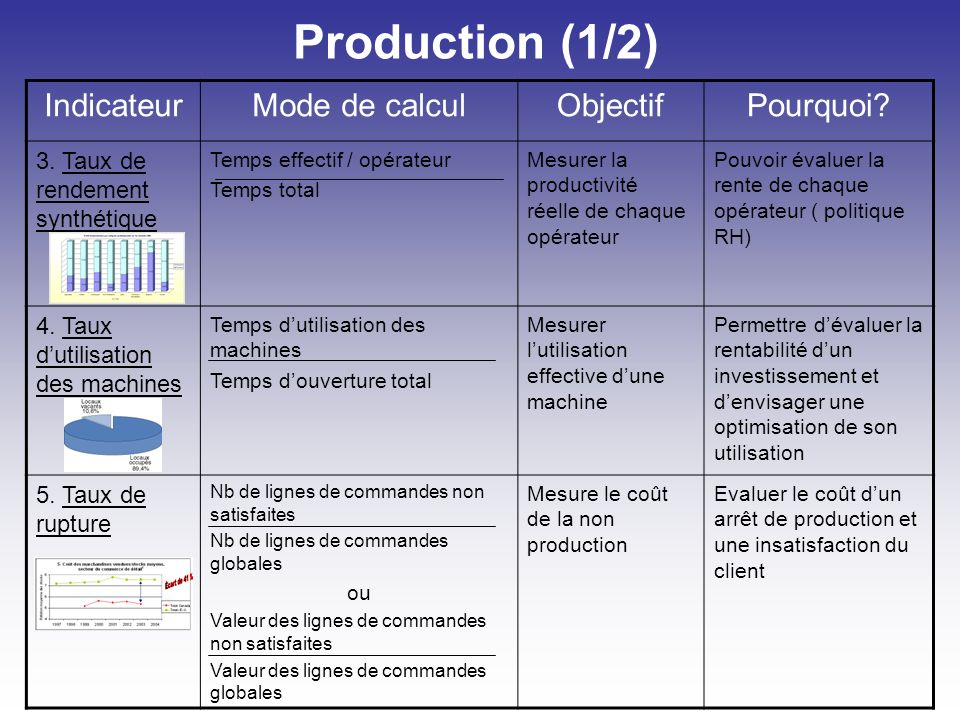Production (1/2) IndicateurMode de calculObjectifPourquoi.