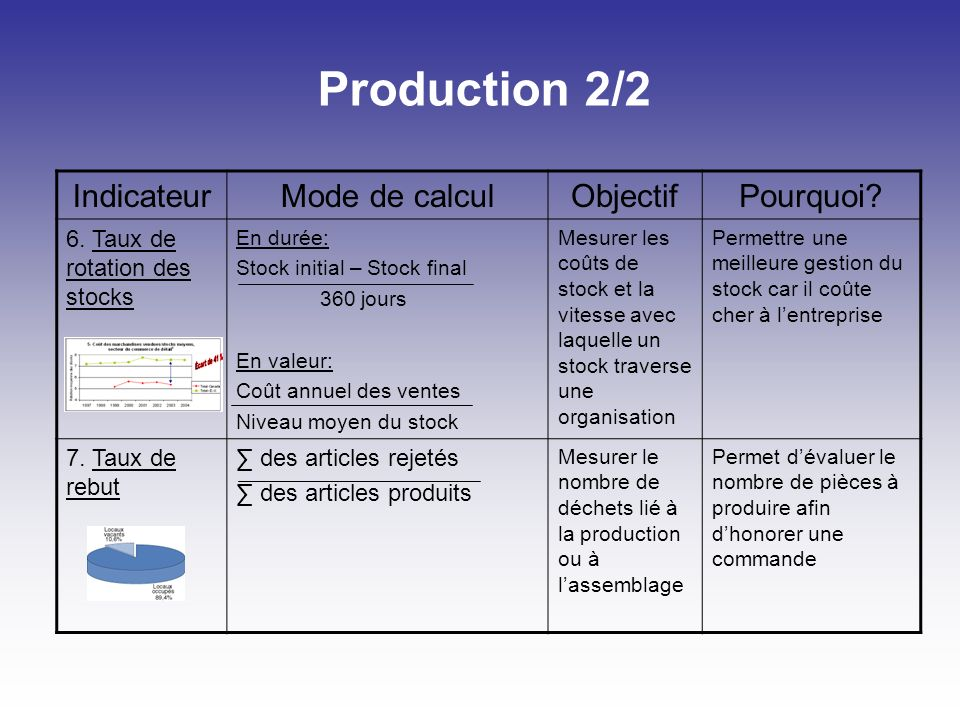 Production 2/2 IndicateurMode de calculObjectifPourquoi.