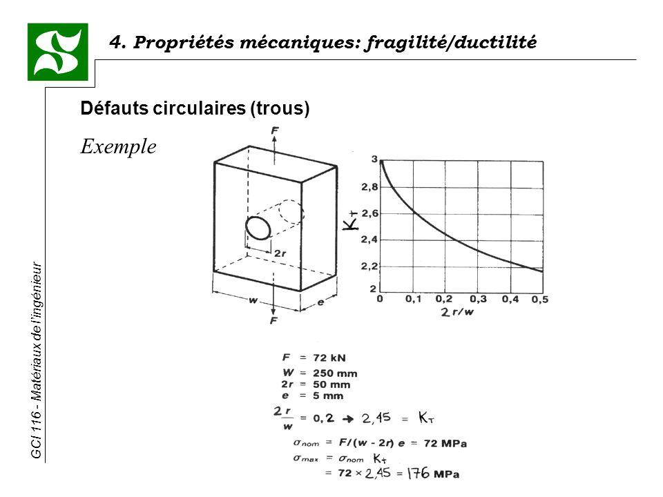GCI 116 - Matériaux de lingénieur 4. Propriétés mécaniques: fragilité/ductilité Défauts circulaires (trous) Exemple