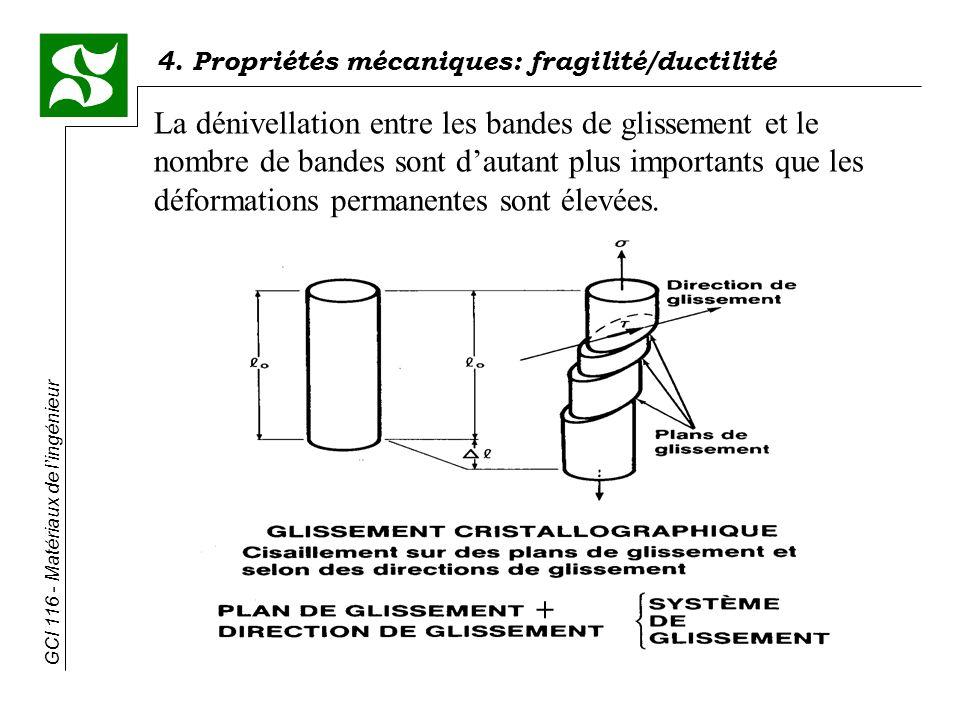 GCI 116 - Matériaux de lingénieur 4. Propriétés mécaniques: fragilité/ductilité La dénivellation entre les bandes de glissement et le nombre de bandes