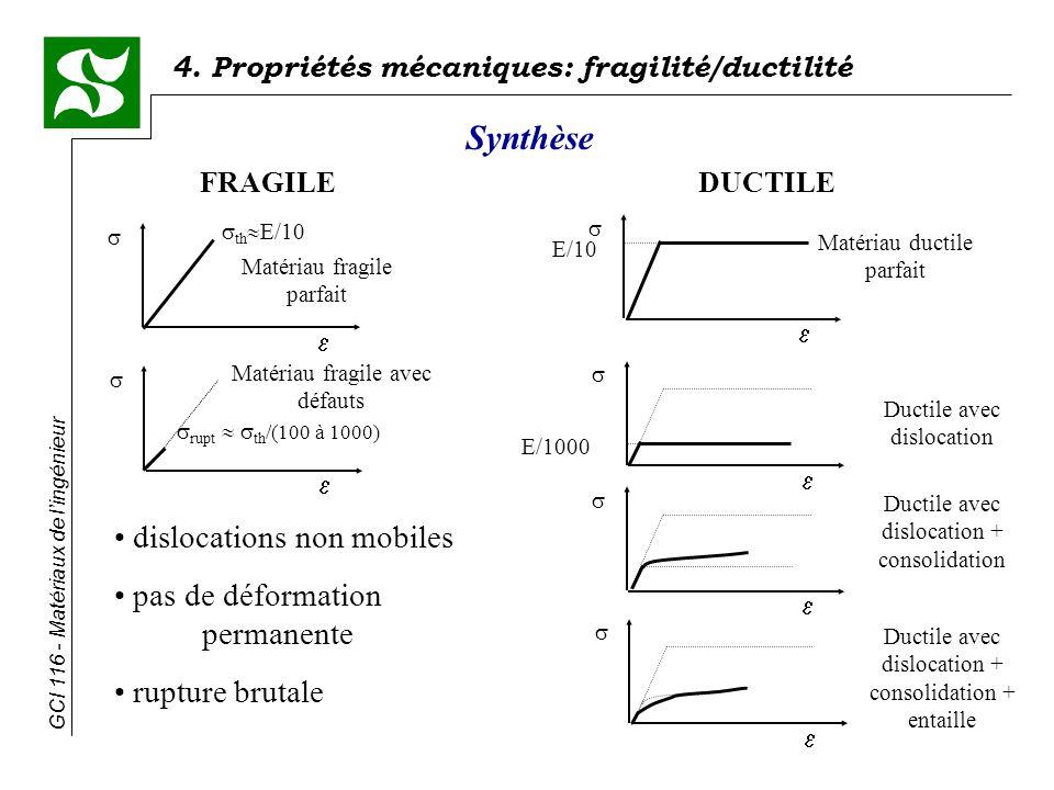 GCI 116 - Matériaux de lingénieur 4. Propriétés mécaniques: fragilité/ductilité Synthèse FRAGILEDUCTILE Matériau fragile parfait th E/10 Matériau frag