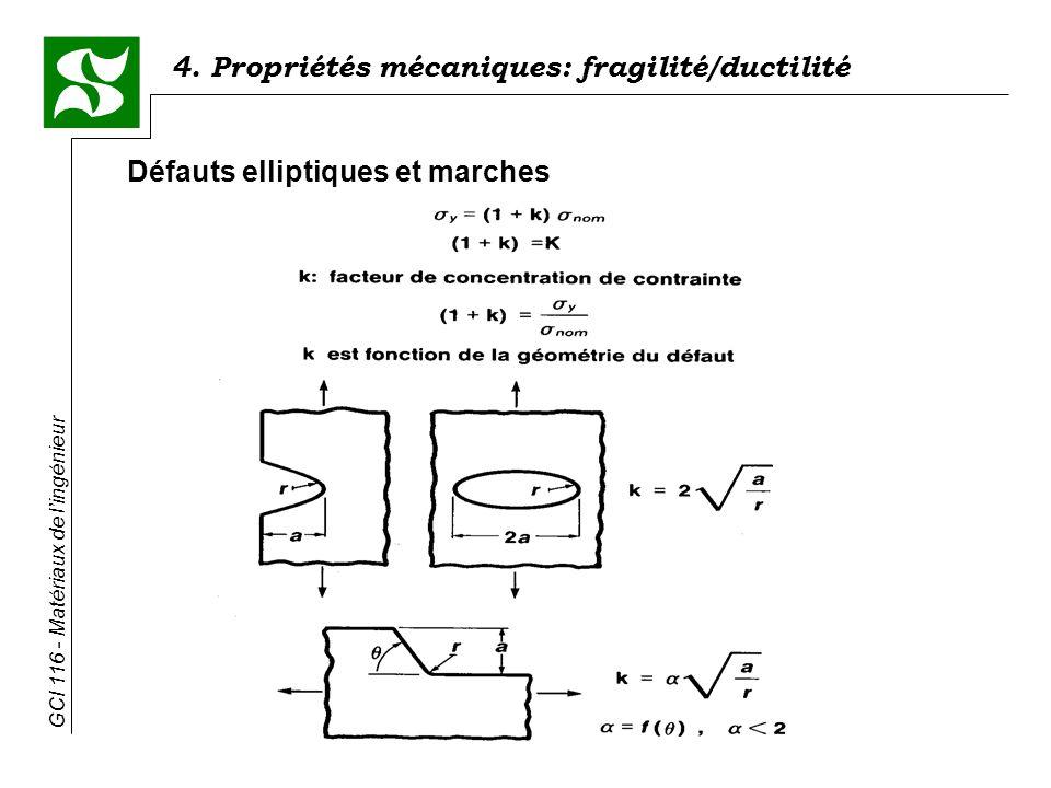 GCI 116 - Matériaux de lingénieur 4. Propriétés mécaniques: fragilité/ductilité Défauts elliptiques et marches
