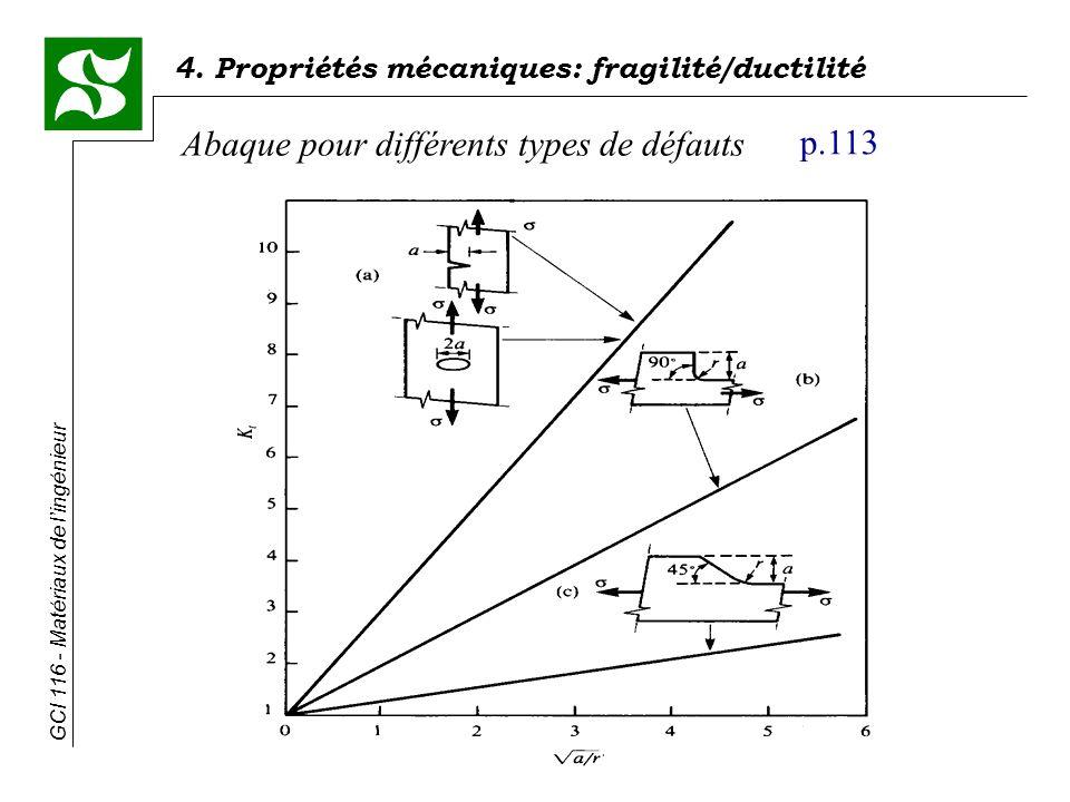 GCI 116 - Matériaux de lingénieur 4. Propriétés mécaniques: fragilité/ductilité Abaque pour différents types de défauts p.113