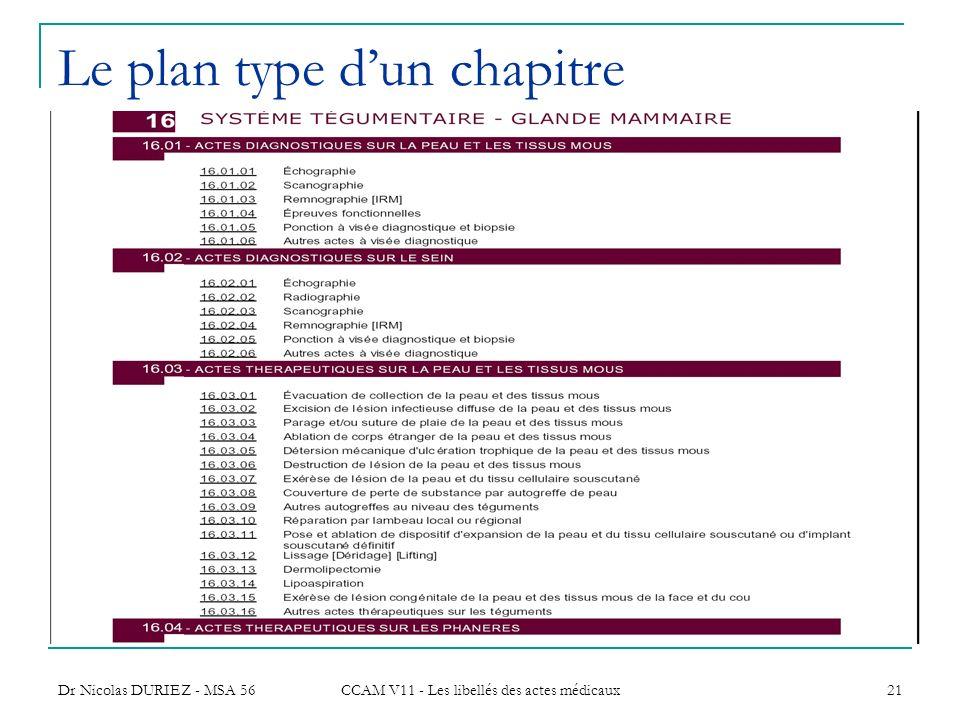 Dr Nicolas DURIEZ - MSA 56 CCAM V11 - Les libellés des actes médicaux 21 Le plan type dun chapitre