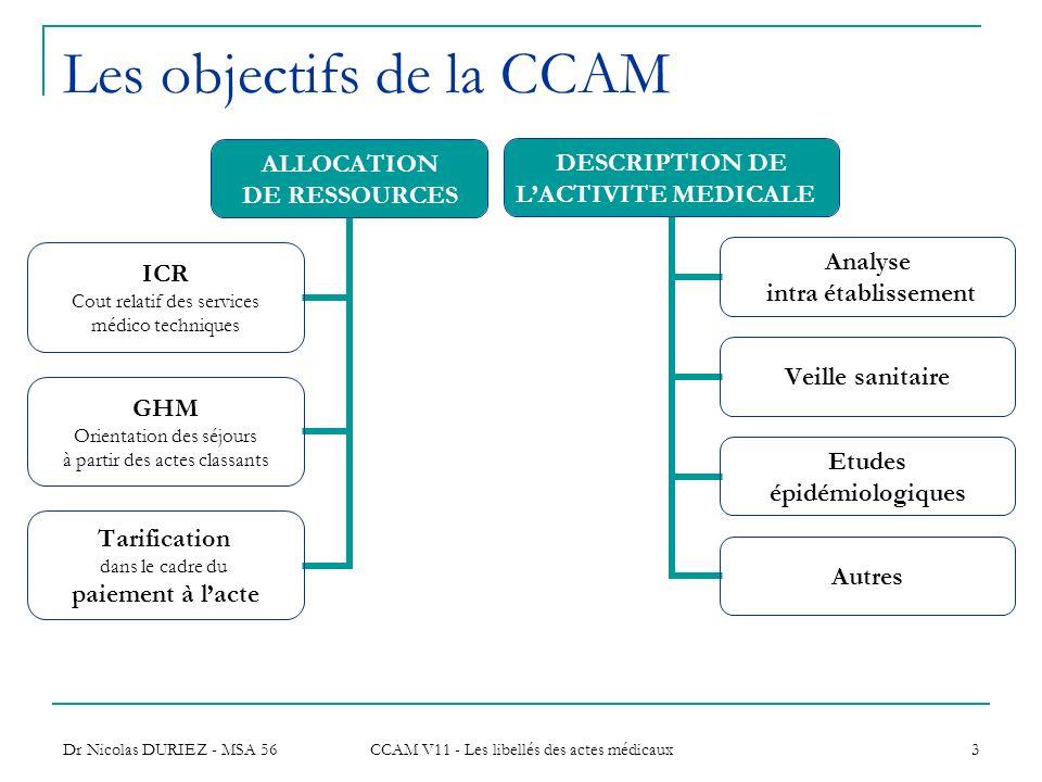 Dr Nicolas DURIEZ - MSA 56 CCAM V11 - Les libellés des actes médicaux 3 Les objectifs de la CCAM ALLOCATION DE RESSOURCES ICR Cout relatif des service