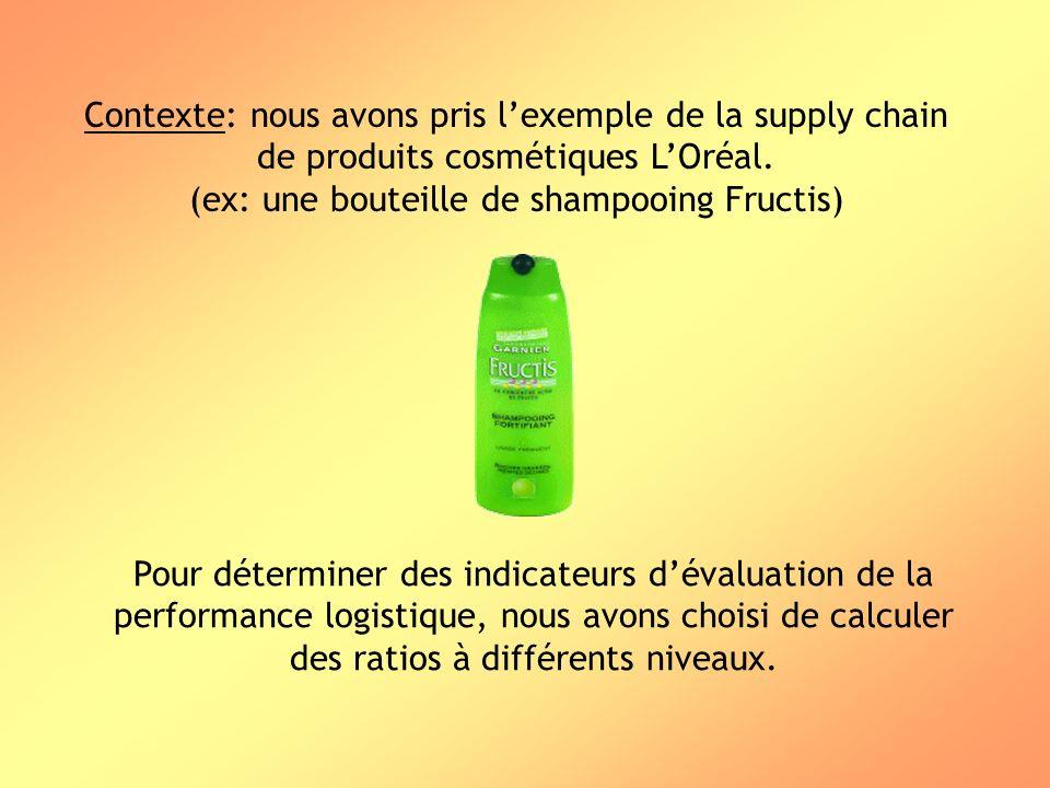 Contexte: nous avons pris lexemple de la supply chain de produits cosmétiques LOréal. (ex: une bouteille de shampooing Fructis) Pour déterminer des in