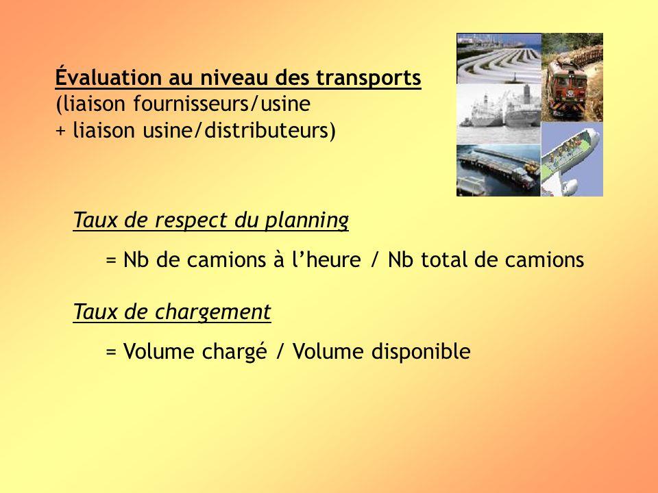 Évaluation au niveau des transports (liaison fournisseurs/usine + liaison usine/distributeurs) Taux de respect du planning = Nb de camions à lheure /