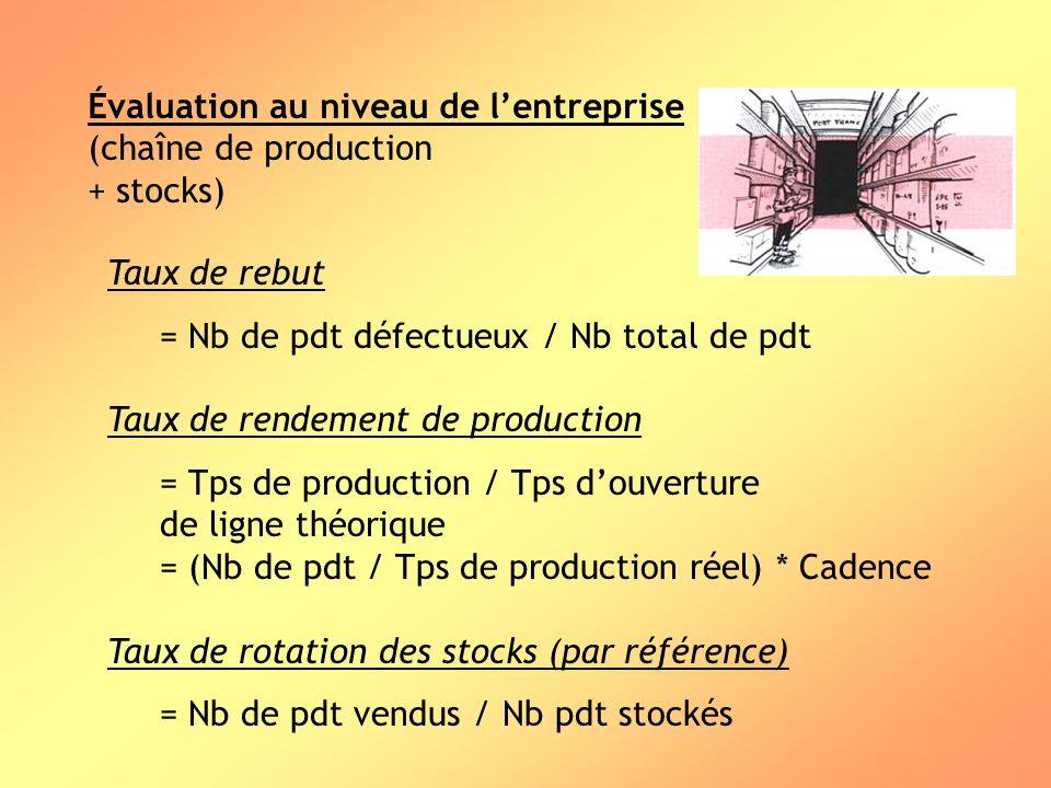 Évaluation au niveau de lentreprise (chaîne de production + stocks) Taux de rebut = Nb de pdt défectueux / Nb total de pdt Taux de rendement de produc
