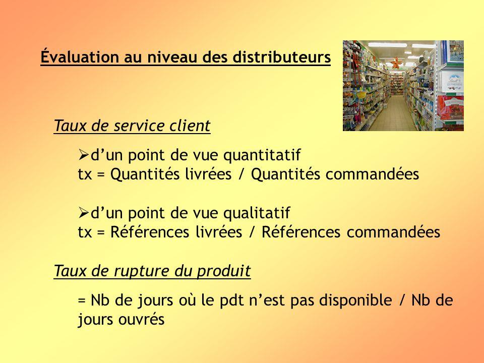 Évaluation au niveau des distributeurs Taux de service client dun point de vue quantitatif tx = Quantités livrées / Quantités commandées dun point de