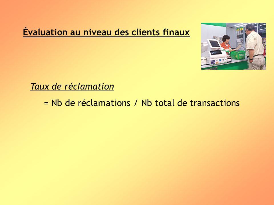 Évaluation au niveau des clients finaux Taux de réclamation = Nb de réclamations / Nb total de transactions