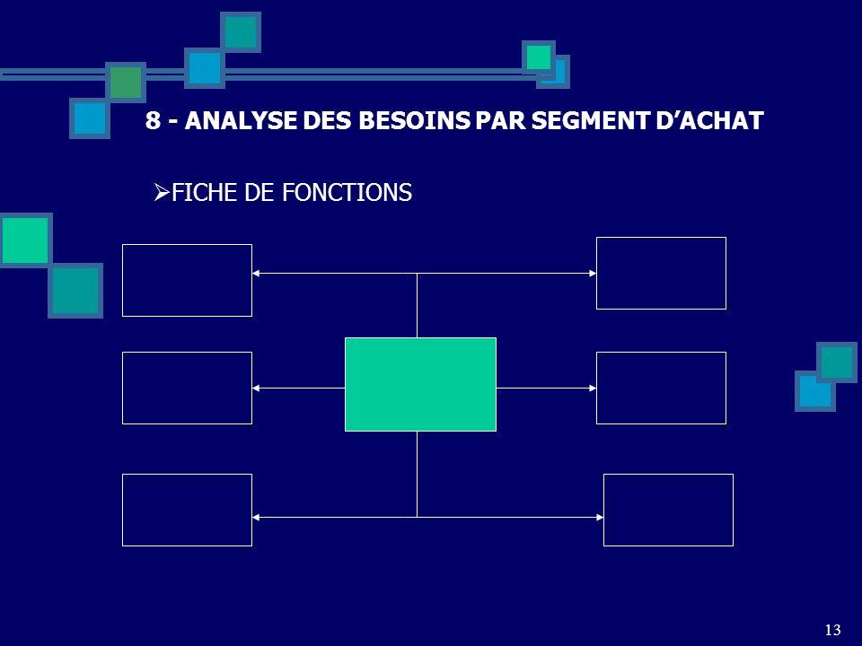13 8 - ANALYSE DES BESOINS PAR SEGMENT DACHAT FICHE DE FONCTIONS
