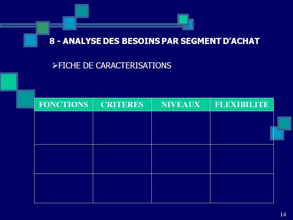 14 8 - ANALYSE DES BESOINS PAR SEGMENT DACHAT FICHE DE CARACTERISATIONS FONCTIONSCRITERESNIVEAUXFLEXIBILITE