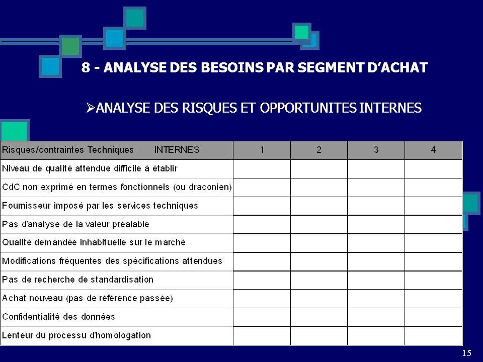15 8 - ANALYSE DES BESOINS PAR SEGMENT DACHAT ANALYSE DES RISQUES ET OPPORTUNITES INTERNES