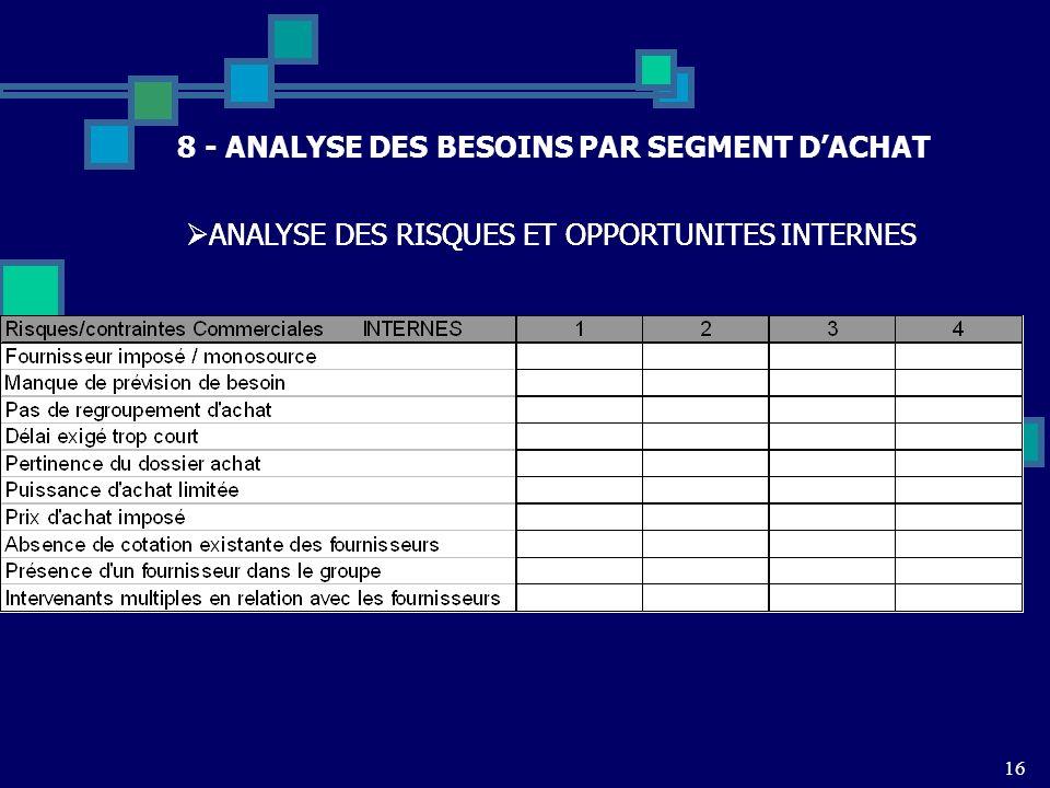 16 8 - ANALYSE DES BESOINS PAR SEGMENT DACHAT ANALYSE DES RISQUES ET OPPORTUNITES INTERNES