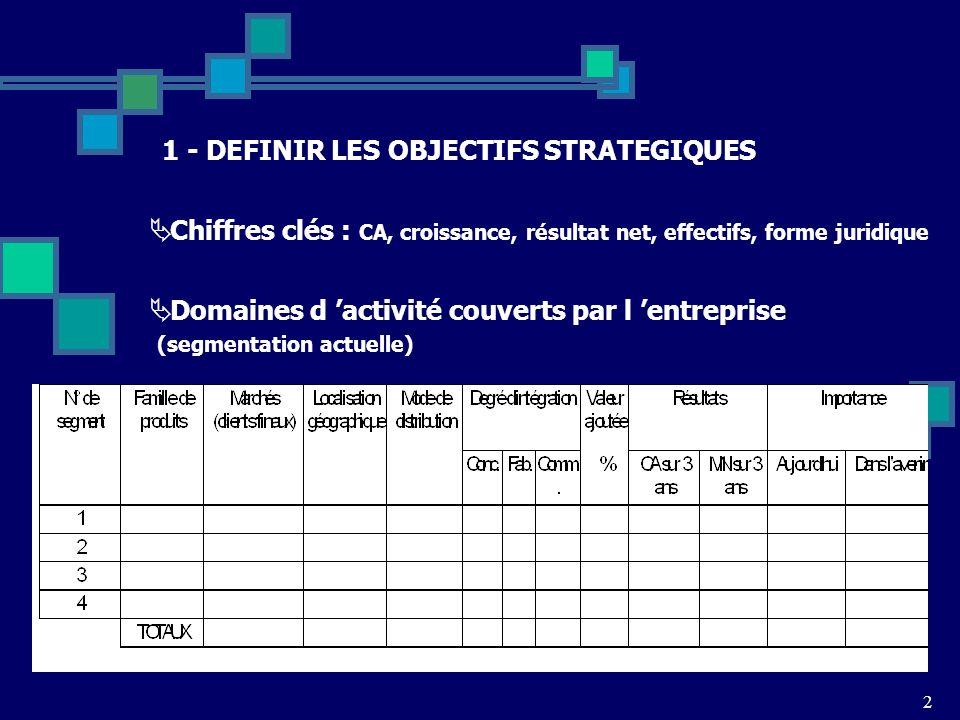 2 1 - DEFINIR LES OBJECTIFS STRATEGIQUES Chiffres clés : CA, croissance, résultat net, effectifs, forme juridique Domaines d activité couverts par l e